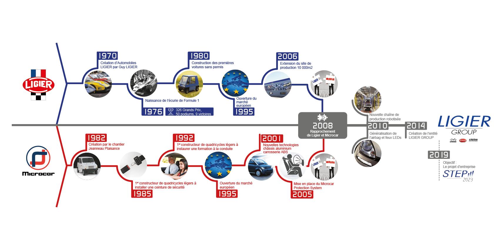 Histoire voiture sans permis - Ligier