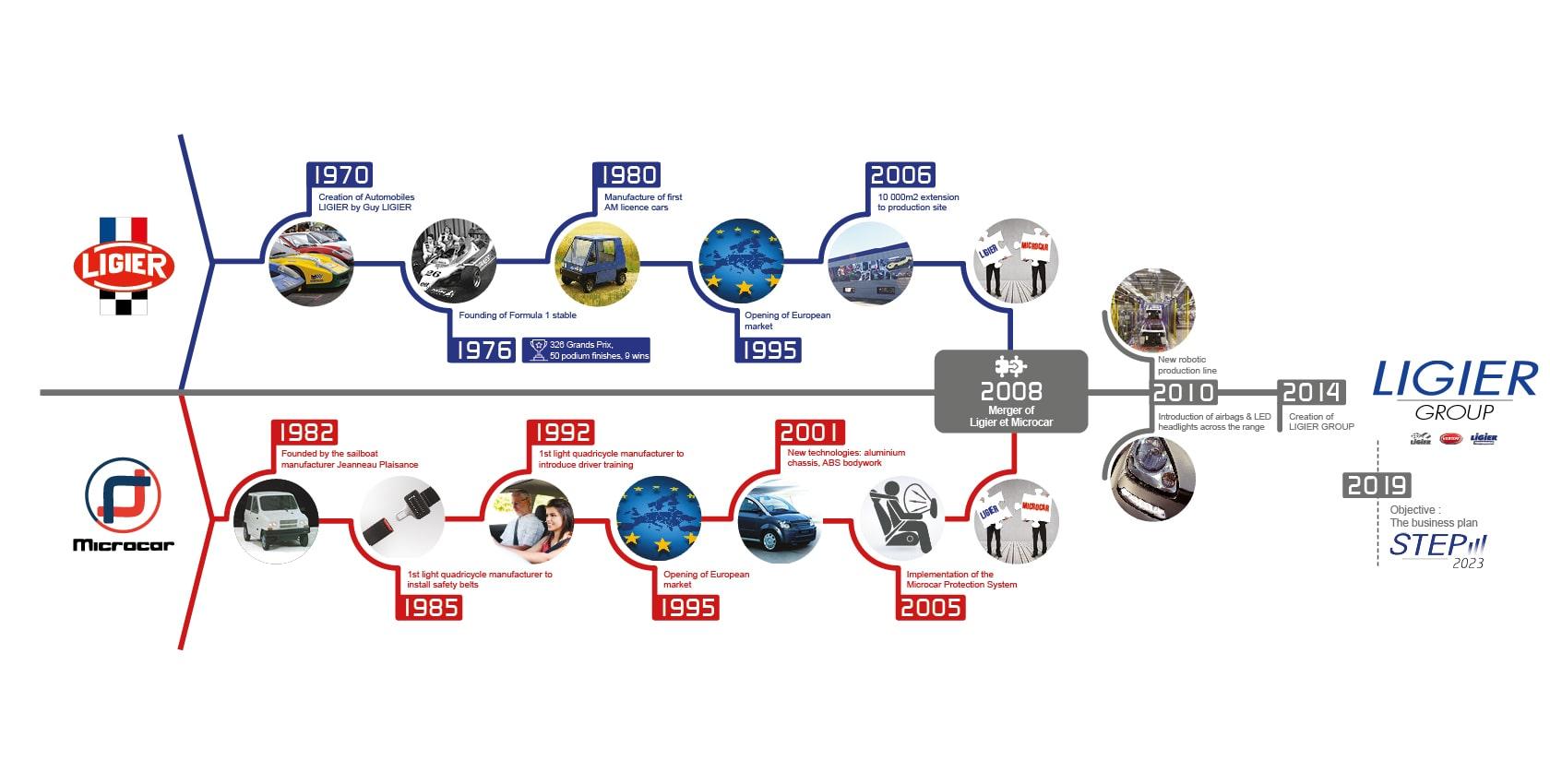 Frise historique Ligier Group