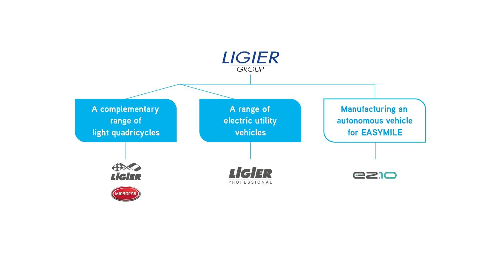 Gammes Ligier Group